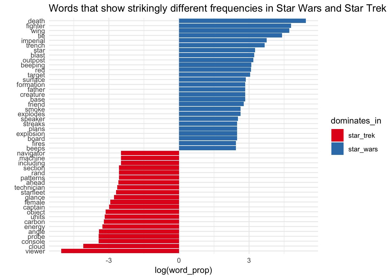 star wars vs star trek word battle r bloggers